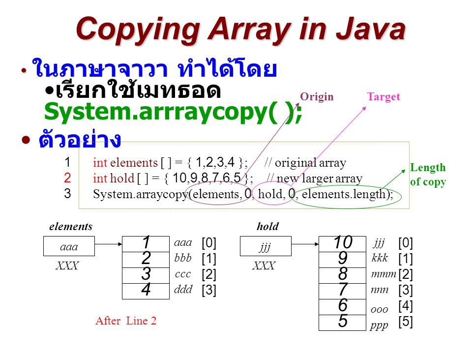 Copying Array in Java ในภาษาจาวา ทำได้โดย เรียกใช้เมทธอด System.arrraycopy( ); ตัวอย่าง 1 int elements [ ] = { 1,2,3,4 }; // original array 2 int hold
