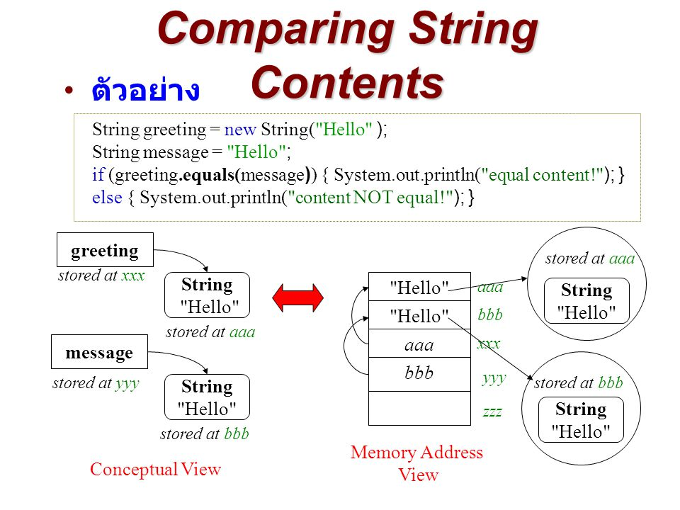 String greeting = new String( Hello ); String message = Hello ; if (greeting.equals(message)) { System.out.println( equal content! ); } else { System.out.println( content NOT equal! ); } Comparing String Contents ตัวอย่าง Hello message stored at yyy bbb String Hello stored at bbb Hello xxx yyy zzz aaa bbb String Hello greeting stored at xxx stored at aaa aaa String Hello stored at aaa Conceptual View Memory Address View String Hello
