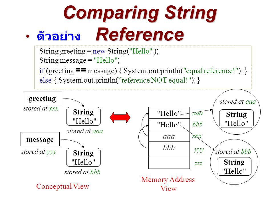 Comparing String Reference String greeting = new String( Hello ); String message = Hello ; if (greeting == message) { System.out.println( equal reference! ); } else { System.out.println( reference NOT equal! ); } Hello message stored at yyy bbb String Hello stored at bbb Hello xxx yyy zzz aaa bbb String Hello greeting stored at xxx stored at aaa aaa String Hello stored at aaa Conceptual View Memory Address View String Hello ตัวอย่าง