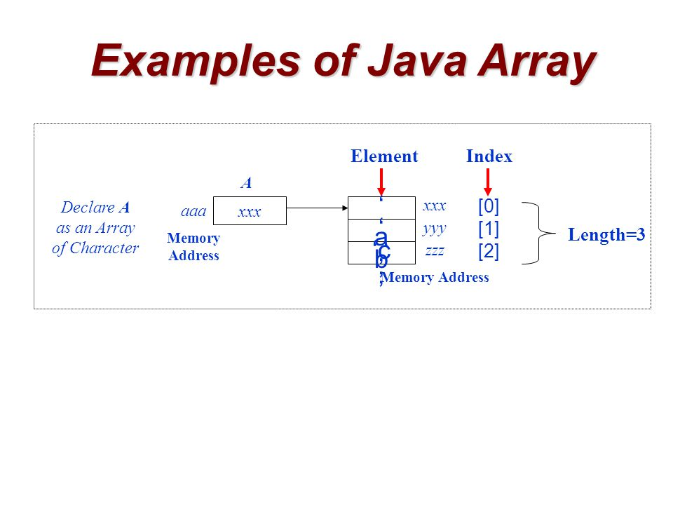Examples of Java Array ElementIndex Length=3 [0] [1] [2] xxx 'a''a' 'b''b' 'c ' xxx yyy Memory Address zzz Memory Address aaa Declare A as an Array of Character A