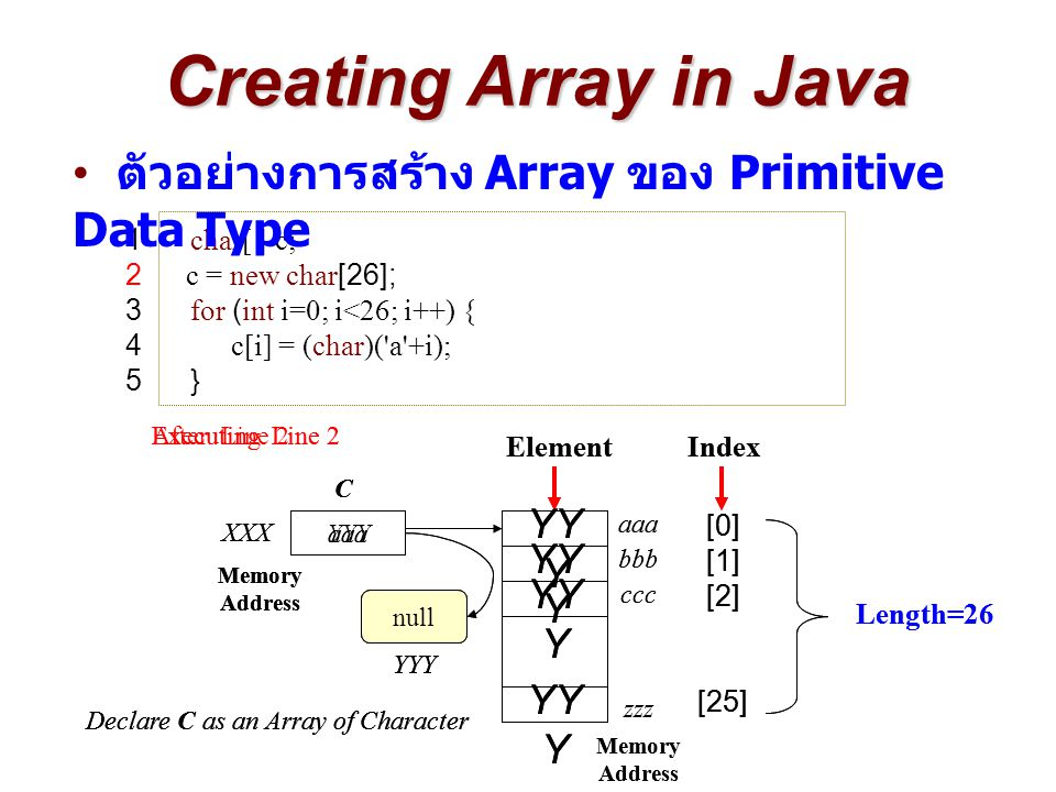 Creating Array in Java 1 char[ ] c; 2 c = new char[26]; 3 for (int i=0; i<26; i++) { 4c[i] = (char)( a +i); 5 } aaa Memory Address XXX C ElementIndex Length=26 [0] [1] [2] 'b' aaa bbb Memory Address zzz ccc [25] After Line 3 and 4 null Declare C as an Array of Character YYY 'z' 'c' 'a' Memory Address aaa Memory Address XXX C ElementIndex Length=26 [0] [1] [2] YY Y aaa bbb zzz ccc [25] Executing Line 3 and 4 null Declare C as an Array of Character YYY 'a' ตัวอย่างการสร้าง Array ของ Primitive Data Type