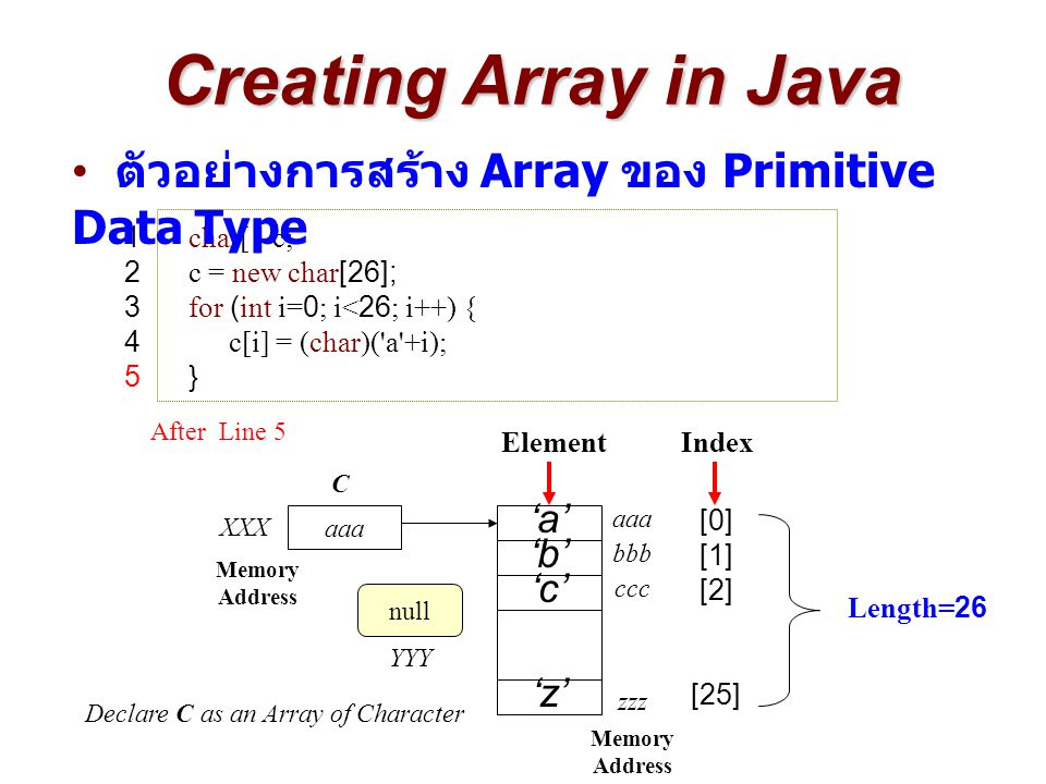 Creating Array in Java 1 char[ ] c; 2 c = new char[26]; 3 for (int i=0; i<26; i++) { 4c[i] = (char)( a +i); 5 } aaa Memory Address XXX C ElementIndex Length=26 [0] [1] [2] 'b' aaa bbb Memory Address zzz ccc [25] After Line 5 null Declare C as an Array of Character YYY 'z' 'c' 'a' ตัวอย่างการสร้าง Array ของ Primitive Data Type
