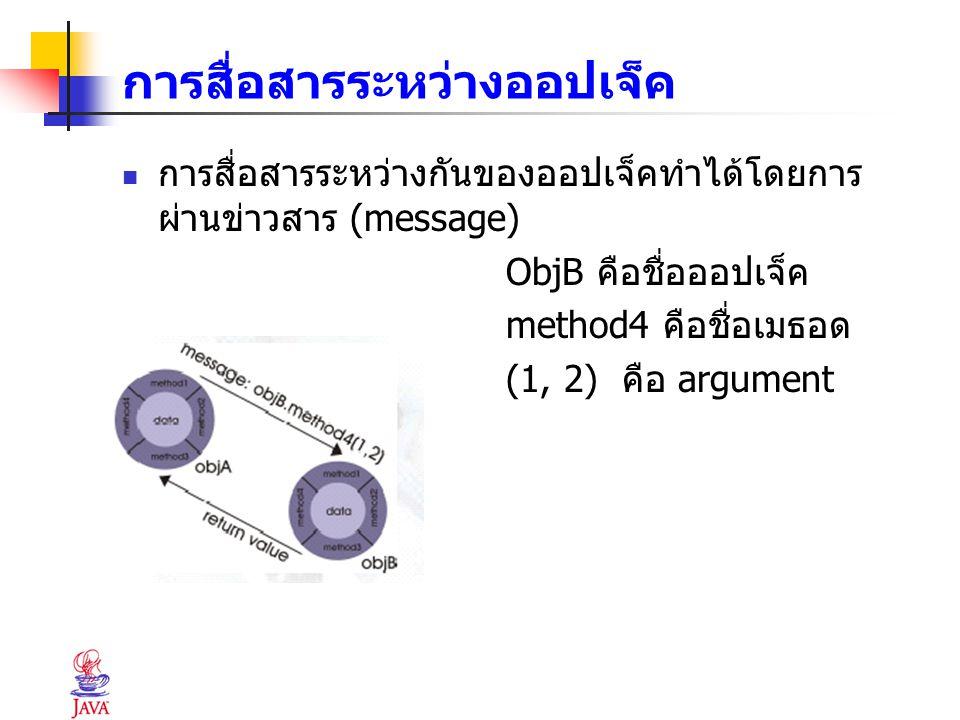 การสื่อสารระหว่างออปเจ็ค การสื่อสารระหว่างกันของออปเจ็คทำได้โดยการ ผ่านข่าวสาร (message) ObjB คือชื่อออปเจ็ค method4 คือชื่อเมธอด (1, 2) คือ argument