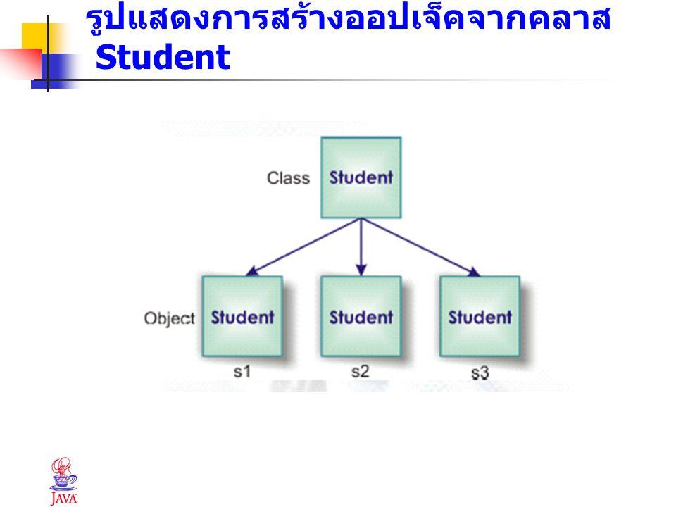 ตัวอย่างโปรแกรม public class Student { private String id; private String name; private double gpa; public static final double minGPA =2.00 ; public void setID(String ID) { id = ID; } public void setName(String n) { name = n; } public void setGPA(double GPA) { gpa = GPA; } public void showDetails() { System.out.printIn( ID: +id); System.out.printIn( Name: +name); System.out.printIn( GPA: +gpa); }