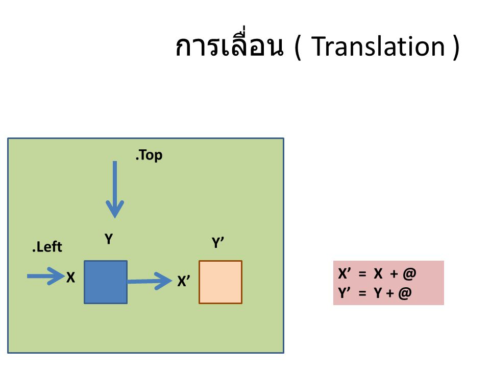 การเลื่อน ( Translation ) X Y.Top.Left X' Y' X' = X + @ Y' = Y + @