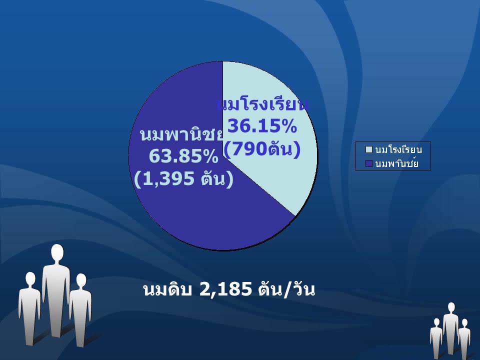 นมพานิชย์ 63.85% (1,395 ตัน ) นมโรงเรียน 36.15% (790 ตัน ) นมดิบ 2,185 ตัน/วัน