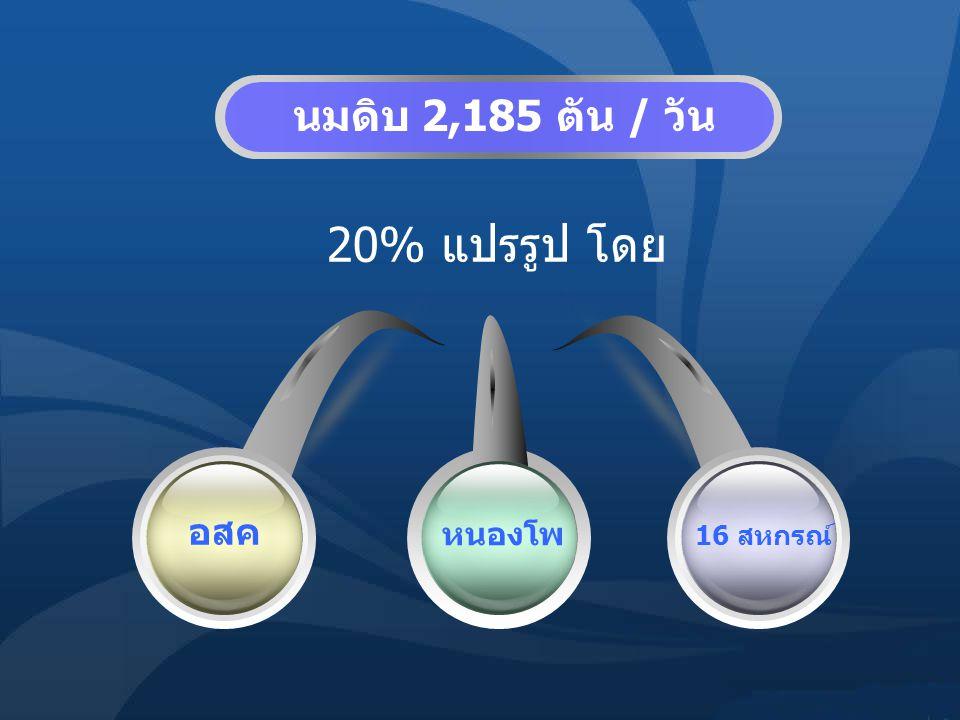20% แปรรูป โดย อสค หนองโพ 16 สหกรณ์ นมดิบ 2,185 ตัน / วัน