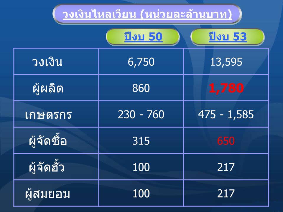 วงเงินไหลเวียน (หน่วยละล้านบาท) วงเงิน 6,75013,595 ผู้ผลิต 860 1,780 เกษตรกร 230 - 760475 - 1,585 ผู้จัดซื้อ 315650 ผู้จัดฮั้ว 100217 ผู้สมยอม 100217 ปีงบ 50ปีงบ 53