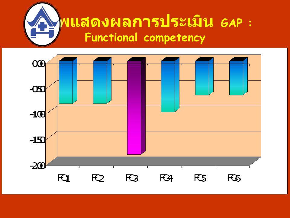 ภาพแสดงผลการประเมิน GAP : Functional competency