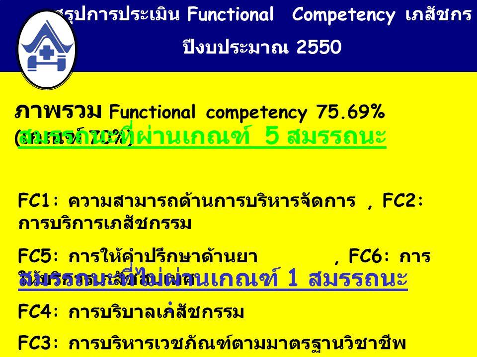 สรุปการประเมิน Functional Competency เภสัชกร ปีงบประมาณ 2550 ภาพรวม Functional competency 75.69% ( เกณฑ์ 70%) สมรรถนะที่ผ่านเกณฑ์ 5 สมรรถนะ FC1: ความสามารถด้านการบริหารจัดการ, FC2: การบริการเภสัชกรรม FC5: การให้คำปรึกษาด้านยา, FC6: การ ให้บริการเภสัชสนเทศ FC4: การบริบาลเภสัชกรรม สมรรถนะที่ไม่ผ่านเกณฑ์ 1 สมรรถนะ : FC3: การบริหารเวชภัณฑ์ตามมาตรฐานวิชาชีพ