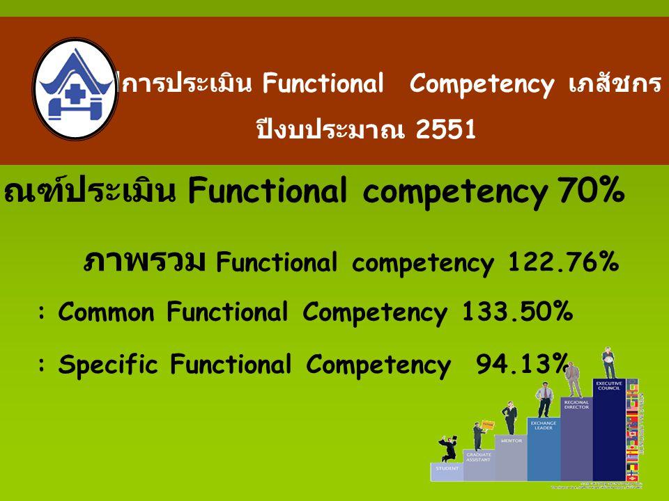 สรุปการประเมิน Functional Competency เภสัชกร ปีงบประมาณ 2551 ภาพรวม Functional competency 122.76% : Common Functional Competency 133.50% : Specific Functional Competency 94.13% เกณฑ์ประเมิน Functional competency 70%