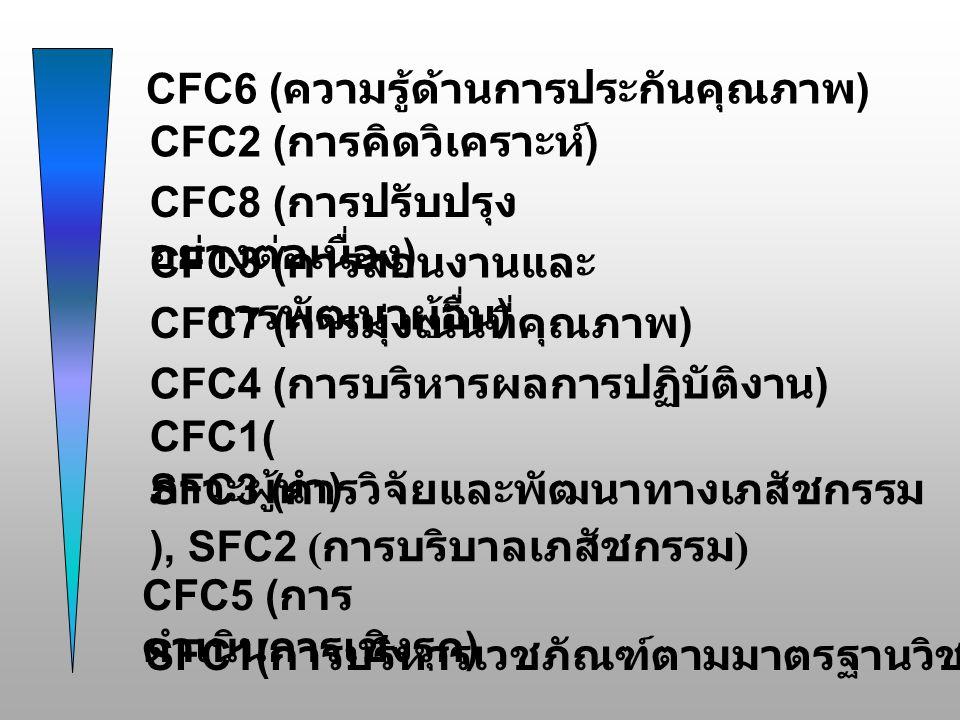CFC8 ( การปรับปรุง อย่างต่อเนื่อง ) CFC3 ( การสอนงานและ การพัฒนาผู้อื่น ) CFC4 ( การบริหารผลการปฏิบัติงาน ) CFC2 ( การคิดวิเคราะห์ ) CFC5 ( การ ดำเนินการเชิงรุก ) CFC6 ( ความรู้ด้านการประกันคุณภาพ ) CFC7 ( การมุ่งเน้นที่คุณภาพ ) SFC3 ( การวิจัยและพัฒนาทางเภสัชกรรม ), SFC2 ( การบริบาลเภสัชกรรม ) CFC1( ภาวะผู้นำ ) SFC1( การบริหารเวชภัณฑ์ตามมาตรฐานวิชาชีพ )