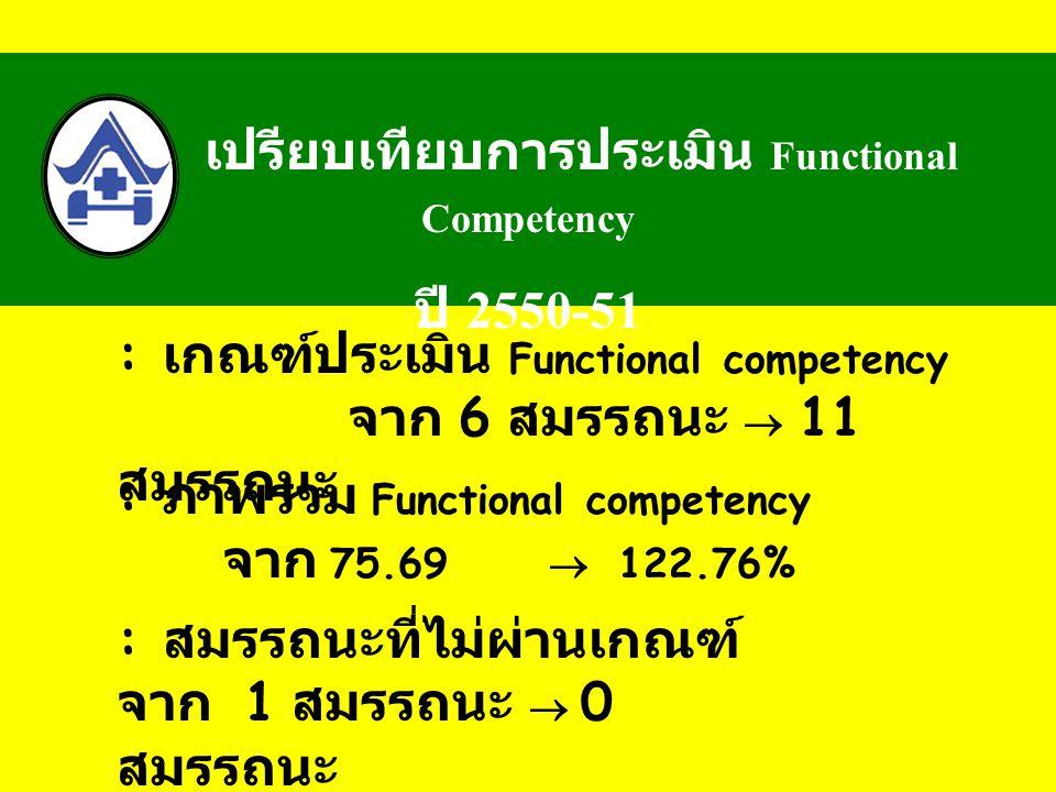 เปรียบเทียบการประเมิน Functional Competency ปี 2550-51 : ภาพรวม Functional competency จาก 75.69  122.76% : สมรรถนะที่ไม่ผ่านเกณฑ์ จาก 1 สมรรถนะ  0 สมรรถนะ : เกณฑ์ประเมิน Functional competency จาก 6 สมรรถนะ  11 สมรรถนะ