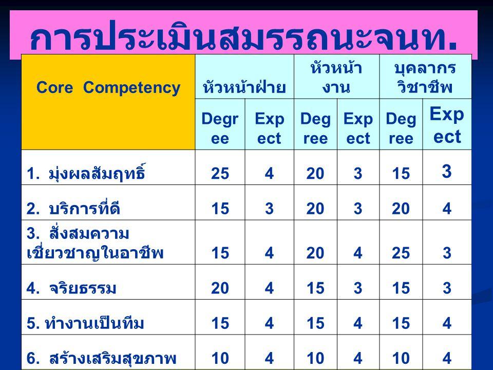Managerial & Leadership Competency หัวหน้าฝ่ายหัวหน้างาน Degr ee Expe ct Deg ree Exp ect 1.