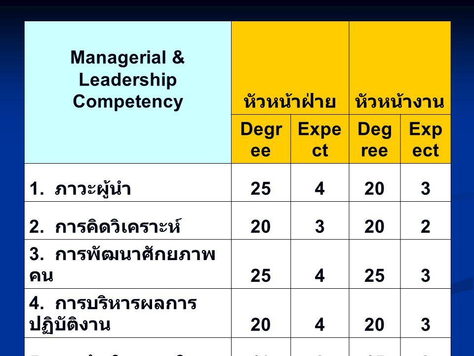 แสดงผลการประเมินสมรรถนะตามตำแหน่ง (Functional competency) คิดเปอร์เซ็นต์ Commo n Functio nal Compet ency ตำแหน่ง 1.