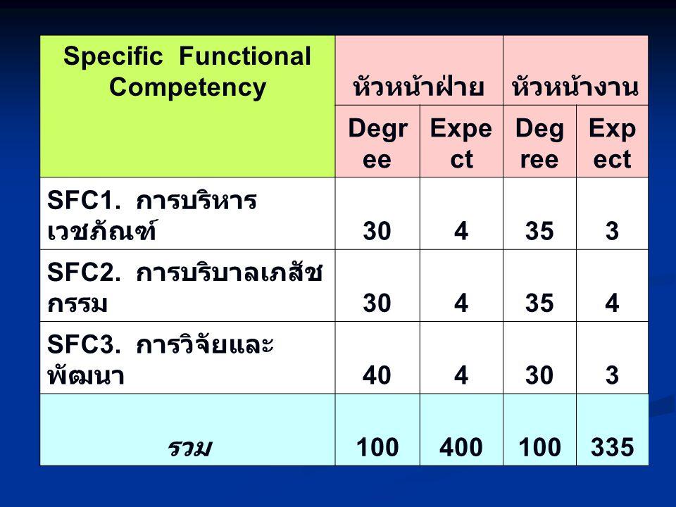 Specific Functional Competency หัวหน้าฝ่ายหัวหน้างาน Degr ee Expe ct Deg ree Exp ect SFC1.