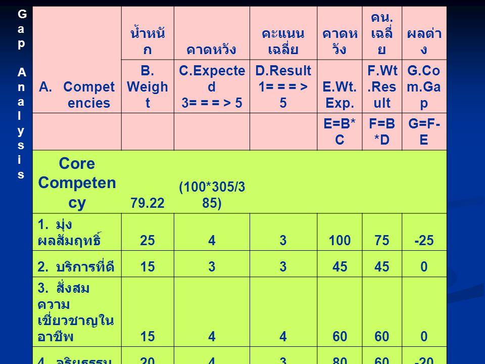 ภาพแสดงผลประเมินสมรรถนะตาม ตำแหน่ง (Functional competency) คิดเปอร์เซ็นต์