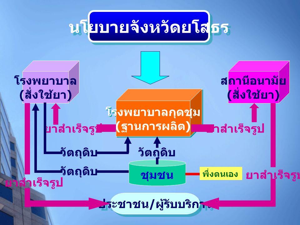 MODEL DMSC 53 นโยบายจังหวัดยโสธร โรงพยาบาล ( สั่งใช้ยา ) โรงพยาบาลกุดชุม ( ฐานการผลิต ) โรงพยาบาลกุดชุม ( ฐานการผลิต ) สถานีอนามัย ( สั่งใช้ยา ) ชุมชน ประชาชน / ผู้รับบริการ ยาสำเร็จรูป วัตถุดิบ กรมวิทยาศาสตร์การแพทย์  พัฒนาความรู้ความ เข้าใจผู้สั่งใช้ยา  ผลิตยาสมุนไพรคุณภาพ สนับสนุนใน ระยะแรก  เป็นที่ปรึกษาการพัฒนา สถานที่ผลิต ยาสมุนไพรคุณภาพ GMP  พัฒนากระบวนการผลิต และควบคุม คุณภาพ  พัฒนาสูตรตำรับ  ความรู้การปลูก การดูแล และการ เก็บเกี่ยว สมุนไพร  สายพันธุ์ที่ดี พึ่งตนเอง