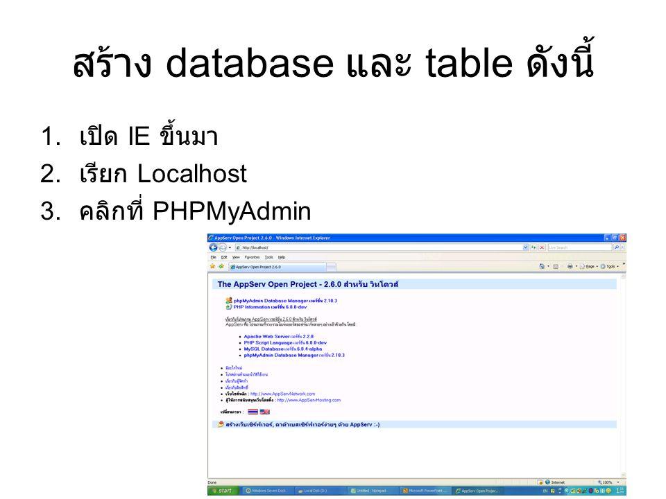สร้าง database และ table ดังนี้ 1. เปิด IE ขึ้นมา 2. เรียก Localhost 3. คลิกที่ PHPMyAdmin