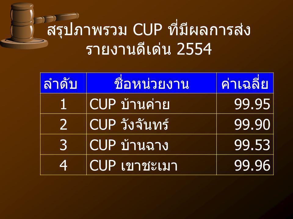 ลำดับชื่อหน่วยงานค่าเฉลี่ย 1CUP บ้านค่าย99.95 2CUP วังจันทร์99.90 3CUP บ้านฉาง99.53 4CUP เขาชะเมา99.96 สรุปภาพรวม CUP ที่มีผลการส่ง รายงานดีเด่น 2554