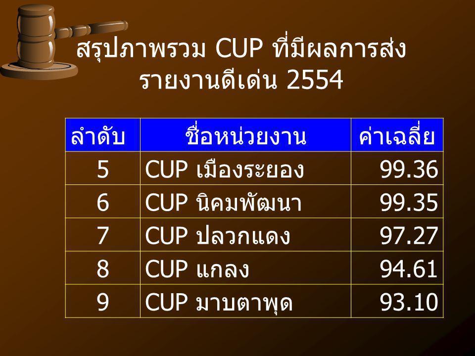 ลำดับชื่อหน่วยงานค่าเฉลี่ย 5CUP เมืองระยอง99.36 6CUP นิคมพัฒนา99.35 7CUP ปลวกแดง97.27 8CUP แกลง94.61 9CUP มาบตาพุด93.10 สรุปภาพรวม CUP ที่มีผลการส่ง ร