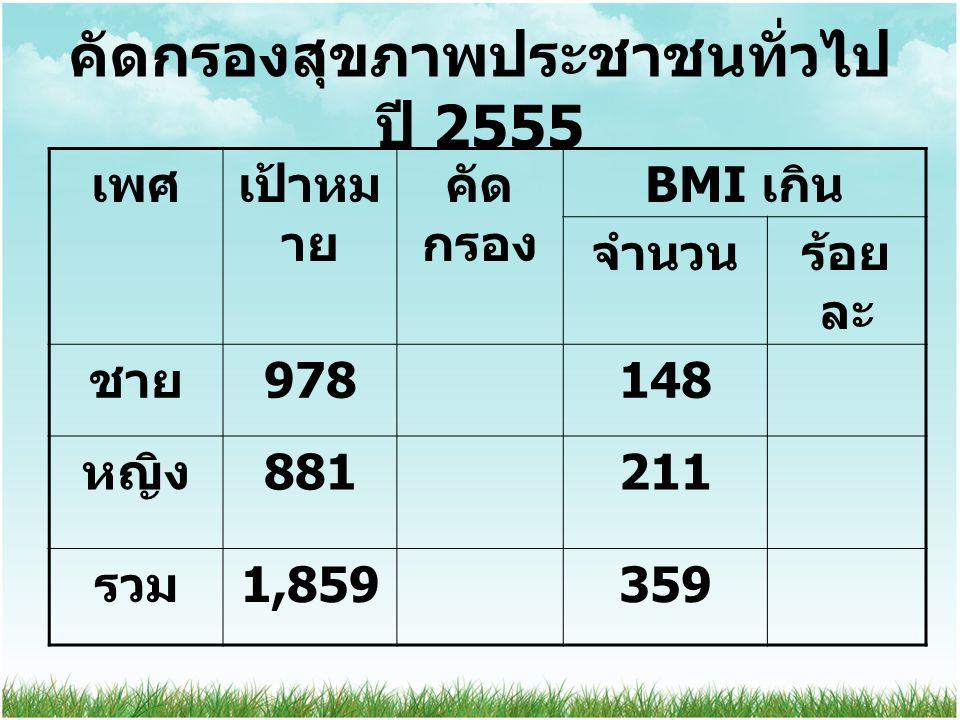 คัดกรองสุขภาพประชาชนทั่วไป ปี 2555 เพศเป้าหม าย คัด กรอง BMI เกิน จำนวนร้อย ละ ชาย 978148 หญิง 881211 รวม 1,859359