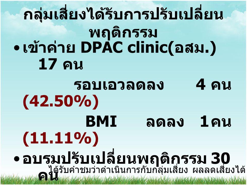 กลุ่มเสี่ยงได้รับการปรับเปลี่ยน พฤติกรรม เข้าค่าย DPAC clinic( อสม.) 17 คน รอบเอวลดลง 4 คน (42.50%) BMI ลดลง 1 คน (11.11%) อบรมปรับเปลี่ยนพฤติกรรม 30 คน ติดตามประเมินผล 3 ครั้ง 30 คน ลดเสี่ยงได้ 8 คน (26.66%) ได้รับคำชมว่าดำเนินการกับกลุ่มเสี่ยง ผลลดเสี่ยงได้