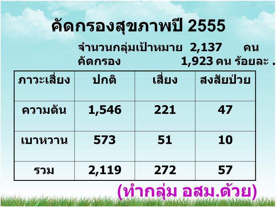 คัดกรองสุขภาพปี 2555 ภาวะเสี่ยงปกติเสี่ยงสงสัยป่วย ความดัน 1,54622147 เบาหวาน 5735110 รวม 2,11927257 จำนวนกลุ่มเป้าหมาย 2,137 คน คัดกรอง 1,923 คน ร้อยละ....