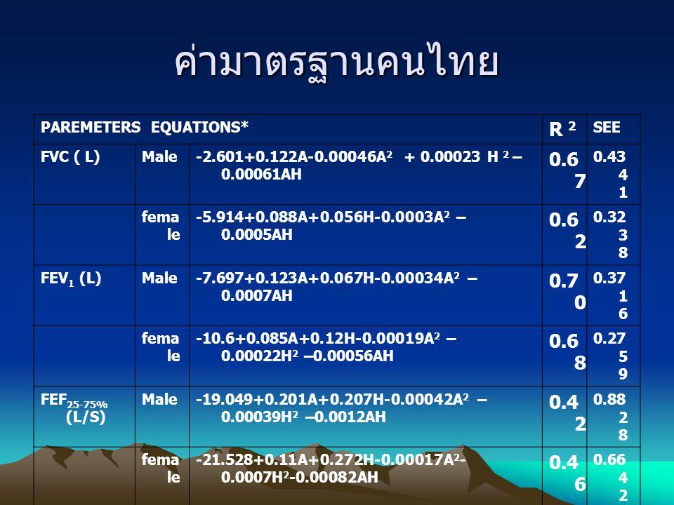 ค่ามาตรฐานคนไทย PAREMETERS EQUATIONS* R 2 SEE FVC ( L)Male-2.601+0.122A-0.00046A 2 + 0.00023 H 2 – 0.00061AH 0.6 7 0.43 4 1 fema le -5.914+0.088A+0.05