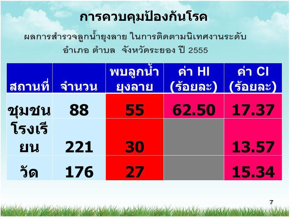 7 7 สถานที่จำนวน พบลูกน้ำ ยุงลาย ค่า HI ( ร้อยละ ) ค่า CI ( ร้อยละ ) ชุมชน 885562.5017.37 โรงเรี ยน 22130 13.57 วัด 17627 15.34 การควบคุมป้องกันโรค