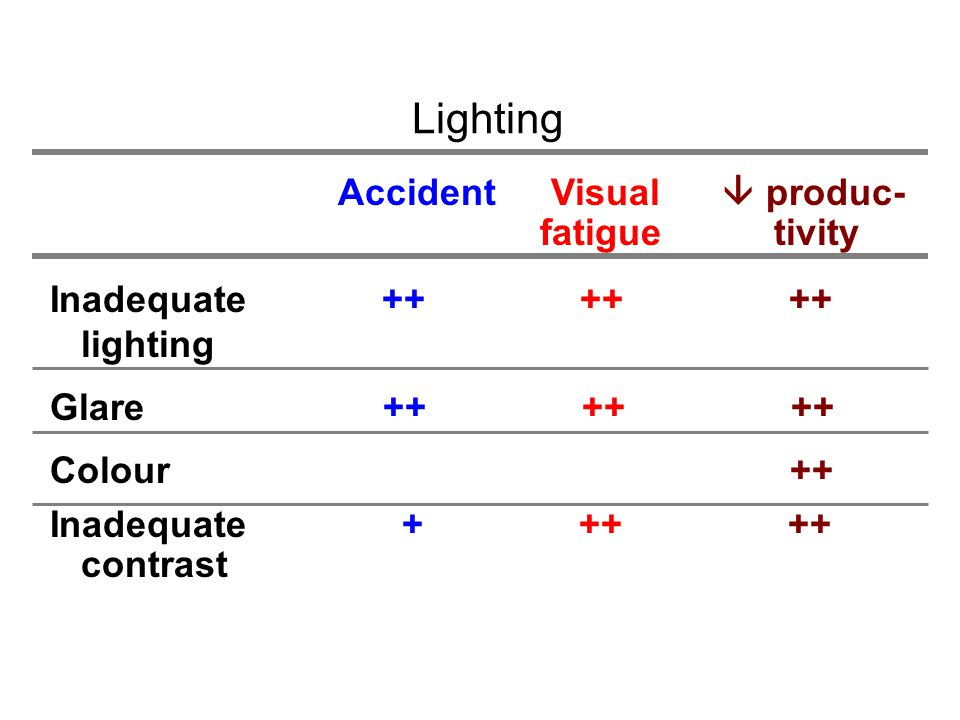 Accident Visual  produc- fatigue tivity Inadequate ++ ++ ++ lighting Glare ++ ++ ++ Colour ++ Inadequate + ++ ++ contrast