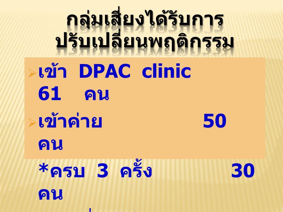  เข้า DPAC clinic 61 คน  เข้าค่าย 50 คน * ครบ 3 ครั้ง 30 คน * ลดเสี่ยงได้ 28 คน