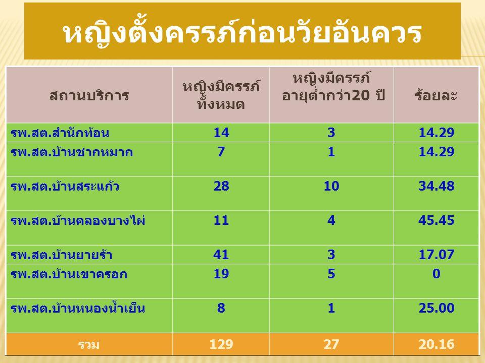 หมู่ที่ปี 2553 ปี 2554 ปี 2555 รวม รพ.สต. สำนักท้อน 58316 รพ.