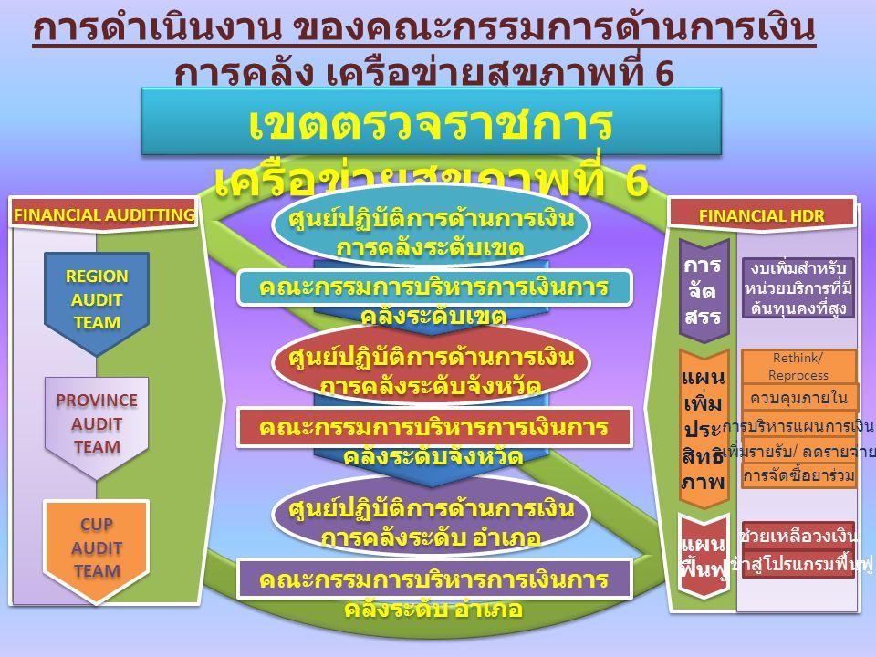 การดำเนินงาน ของคณะกรรมการด้านการเงิน การคลัง เครือข่ายสุขภาพที่ 6 เขตตรวจราชการ เครือข่ายสุขภาพที่ 6 ศูนย์ปฏิบัติการด้านการเงิน การคลังระดับเขต ศูนย์ปฏิบัติการด้านการเงิน การคลังระดับจังหวัด ศูนย์ปฏิบัติการด้านการเงิน การคลังระดับ อำเภอ FINANCIAL AUDITTING คณะกรรมการบริหารการเงินการ คลังระดับเขต คณะกรรมการบริหารการเงินการ คลังระดับจังหวัด คณะกรรมการบริหารการเงินการ คลังระดับ อำเภอ การ จัด สรร FINANCIAL HDR แผน เพิ่ม ประ สิทธิ ภาพ ควบคุมภายใน การบริหารแผนการเงิน เพิ่มรายรับ / ลดรายจ่าย การจัดซื้อยาร่วม Rethink/ Reprocess แผน ฟื้นฟู แผน ฟื้นฟู ช่วยเหลือวงเงิน เข้าสู่โปรแกรมฟื้นฟู งบเพิ่มสำหรับ หน่วยบริการที่มี ต้นทุนคงที่สูง REGION AUDIT TEAM REGION AUDIT TEAM PROVINCE AUDIT TEAM PROVINCE AUDIT TEAM CUP AUDIT TEAM CUP AUDIT TEAM