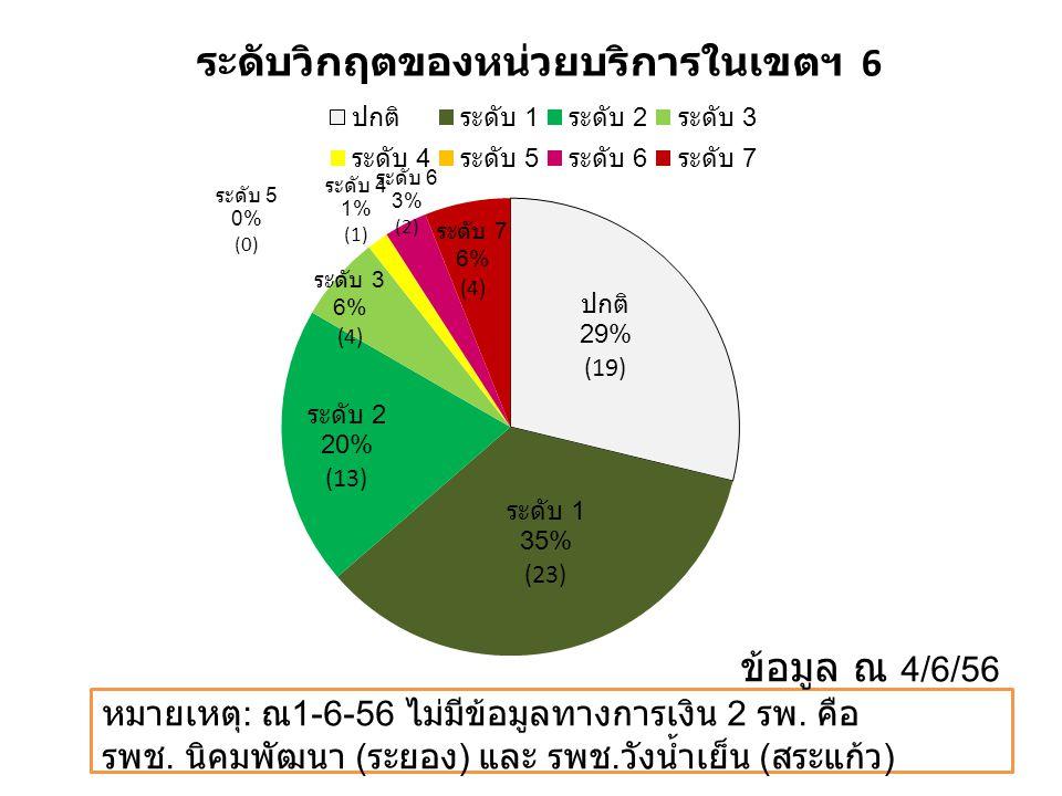 ข้อมูล ณ 4/6/56 หมายเหตุ : ณ 1-6-56 ไม่มีข้อมูลทางการเงิน 2 รพ. คือ รพช. นิคมพัฒนา ( ระยอง ) และ รพช. วังน้ำเย็น ( สระแก้ว )