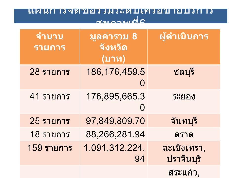 แผนการจัดซื้อร่วมระดับเครือข่ายบริการ สุขภาพที่ 6 จำนวน รายการ มูลค่ารวม 8 จังหวัด ( บาท ) ผู้ดำเนินการ 28 รายการ 186,176,459.5 0 ชลบุรี 41 รายการ 176,895,665.3 0 ระยอง 25 รายการ 97,849,809.70 จันทบุรี 18 รายการ 88,266,281.94 ตราด 159 รายการ 1,091,312,224.