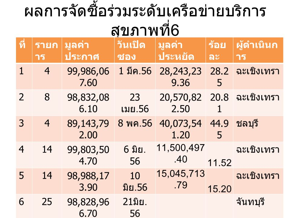 ผลการจัดซื้อร่วมระดับเครือข่ายบริการ สุขภาพที่ 6 ที่รายก าร มูลค่า ประกาศ วันเปิด ซอง มูลค่า ประหยัด ร้อย ละ ผู้ดำเนินก าร 1499,986,06 7.60 1 มีค.56 28,243,23 9.36 28.2 5 ฉะเชิงเทรา 2898,832,08 6.10 23 เมย.56 20,570,82 2.50 20.8 1 ฉะเชิงเทรา 3489,143,79 2.00 8 พค.56 40,073,54 1.20 44.9 5 ชลบุรี 41499,803,50 4.70 6 มิย.