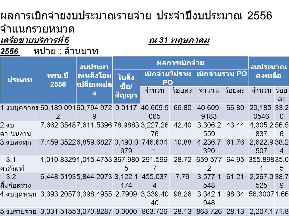 ผลการเบิกจ่ายงบประมาณรายจ่าย ประจำปีงบประมาณ 2556 จำแนกรวยหมวด เครือข่ายบริการที่ 6 ณ 31 พฤษภาคม 2556 หน่วย : ล้านบาท ประเภท พรบ. ปี 2556 งบประมา ณหลั