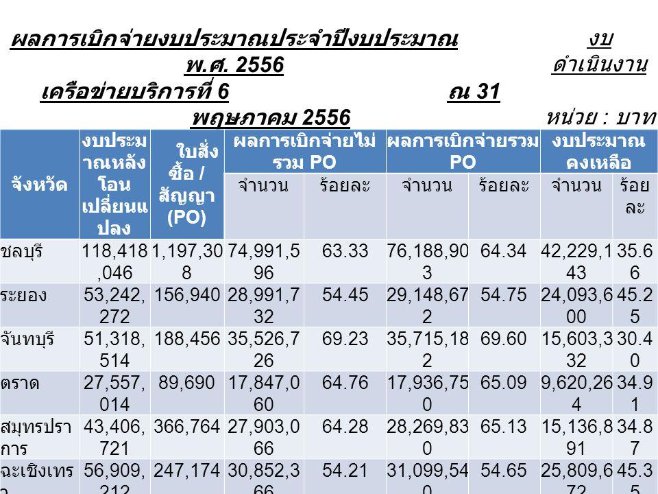 ผลการเบิกจ่ายงบประมาณประจำปีงบประมาณ พ. ศ. 2556 งบ ดำเนินงาน เครือข่ายบริการที่ 6 ณ 31 พฤษภาคม 2556 หน่วย : บาท จังหวัด งบประม าณหลัง โอน เปลี่ยนแ ปลง