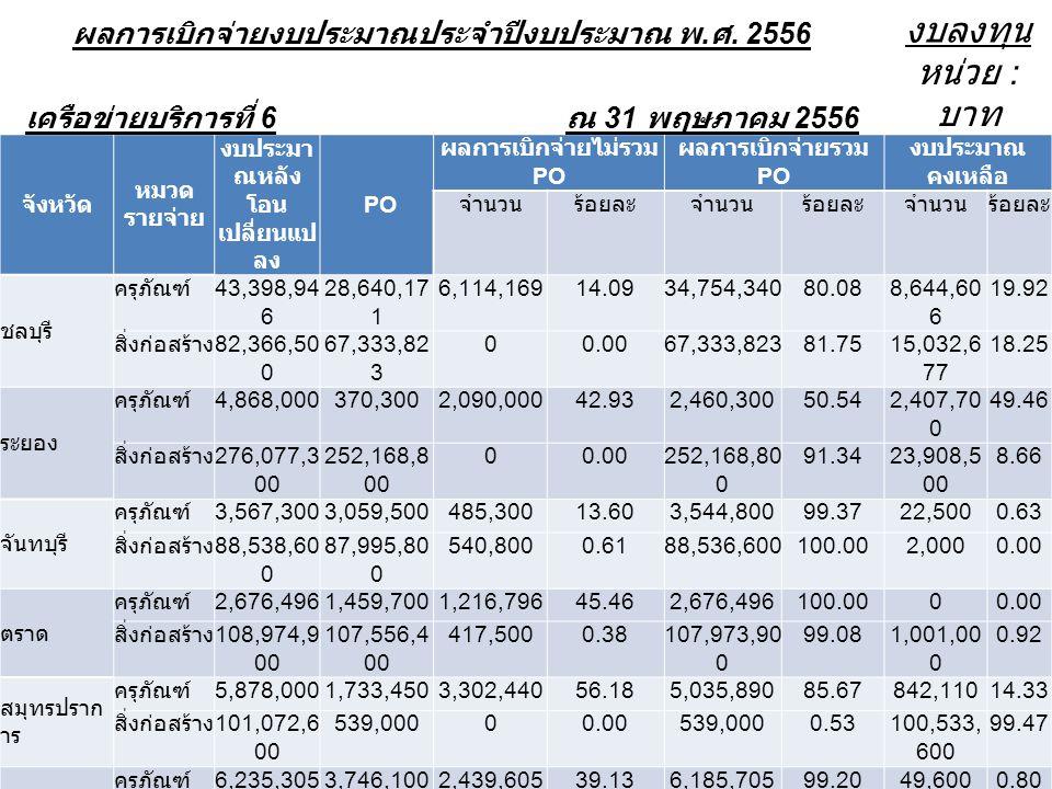 ผลการเบิกจ่ายงบประมาณประจำปีงบประมาณ พ. ศ. 2556 งบลงทุน เครือข่ายบริการที่ 6 ณ 31 พฤษภาคม 2556 หน่วย : บาท จังหวัด หมวด รายจ่าย งบประมา ณหลัง โอน เปลี