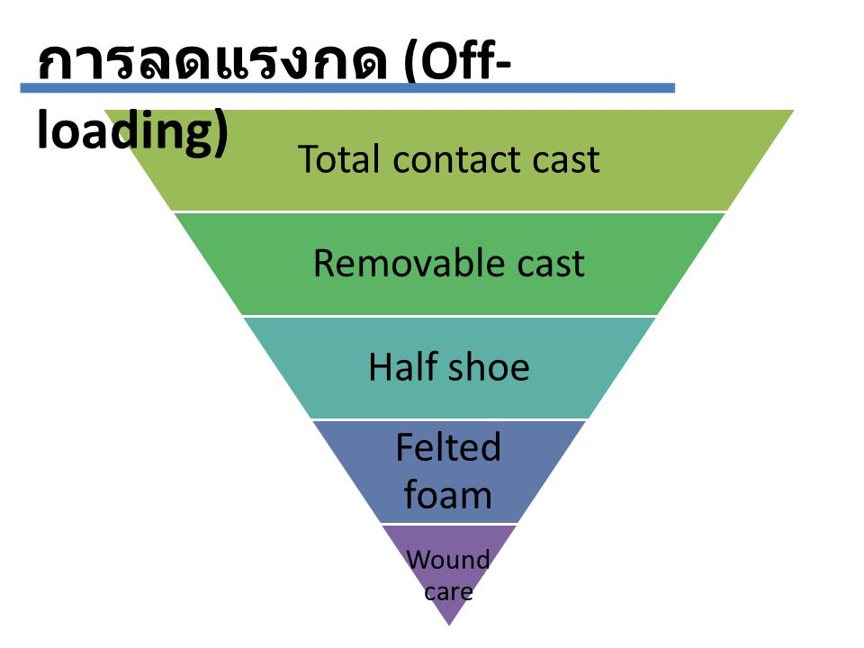Recurrence wound การป้องกัน Recurrence wound สามารถทำได้ ถ้า …… 1.