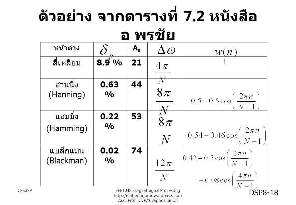 ตัวอย่าง จากตารางที่ 7.2 หนังสือ อ พรชัย หน้าต่าง AsAs สี่เหลี่ยม 8.9 %21 1 ฮานนิ่ง (Hanning) 0.63 % 44 แฮมมิ่ง (Hamming) 0.22 % 53 แบล็กแมน (Blackman