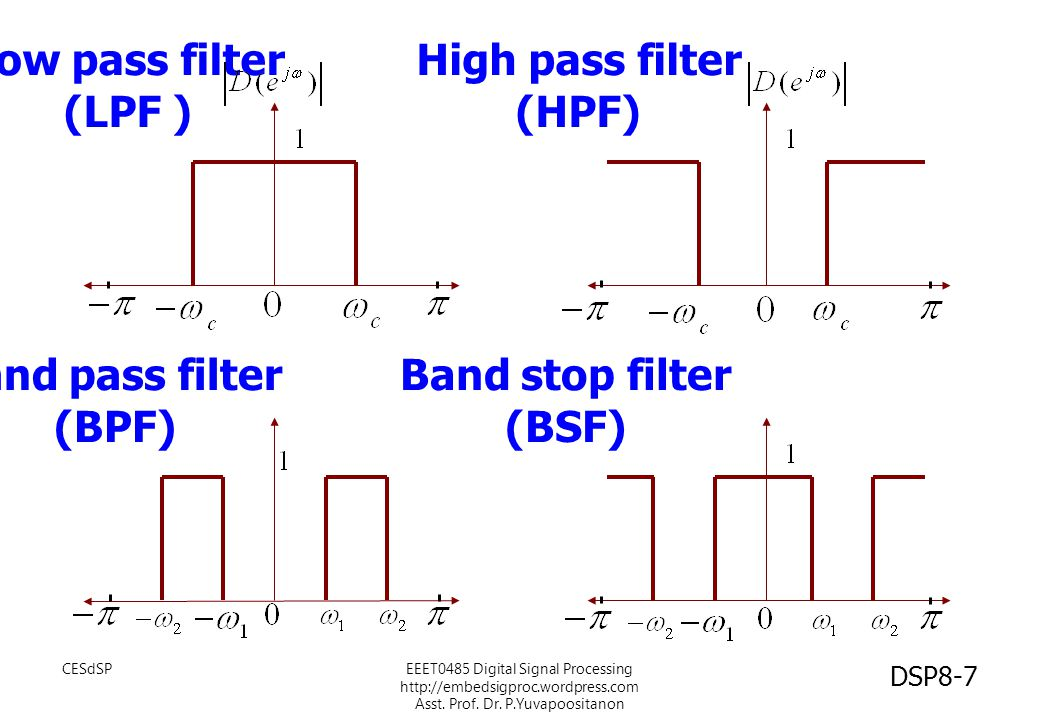 Low pass filter (LPF ) High pass filter (HPF) Band pass filter (BPF) Band stop filter (BSF) CESdSPEEET0485 Digital Signal Processing http://embedsigpr