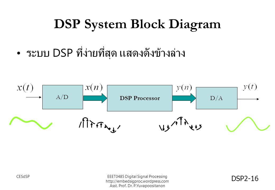 DSP2-16 DSP System Block Diagram ระบบ DSP ที่ง่ายที่สุด แสดงดังข้างล่าง DSP Processor D/A A/D EEET0485 Digital Signal Processing http://embedsigproc.wordpress.com Asst.