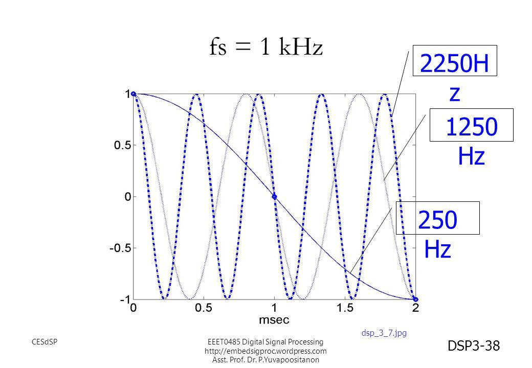 DSP3-38 fs = 1 kHz 2250H z 1250 Hz 250 Hz dsp_3_7.jpg EEET0485 Digital Signal Processing http://embedsigproc.wordpress.com Asst. Prof. Dr. P.Yuvapoosi