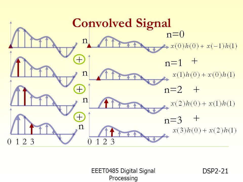 EEET0485 Digital Signal Processing Asst.Prof. Peerapol Yuvapoositanon DSP2-21 Convolved Signal + + + n n n n + + + 12031203 n=0 n=1 n=2 n=3