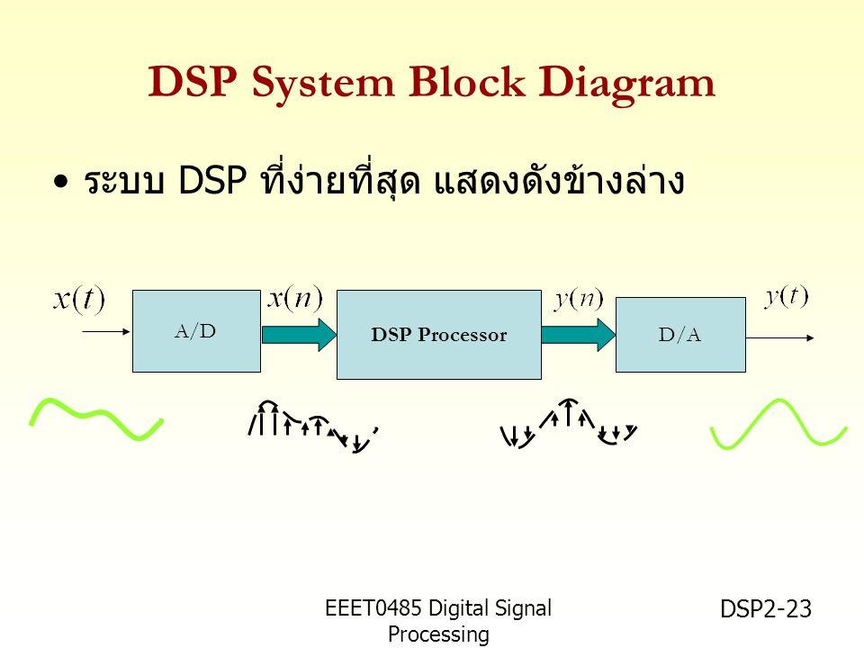 EEET0485 Digital Signal Processing Asst.Prof. Peerapol Yuvapoositanon DSP2-23 DSP System Block Diagram ระบบ DSP ที่ง่ายที่สุด แสดงดังข้างล่าง DSP Proc