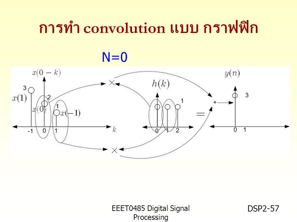 EEET0485 Digital Signal Processing Asst.Prof. Peerapol Yuvapoositanon DSP2-57 การทำ convolution แบบ กราฟฟิก N=0