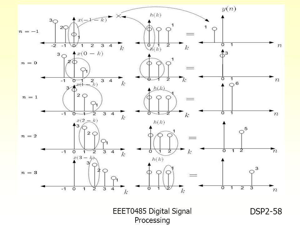 EEET0485 Digital Signal Processing Asst.Prof. Peerapol Yuvapoositanon DSP2-58