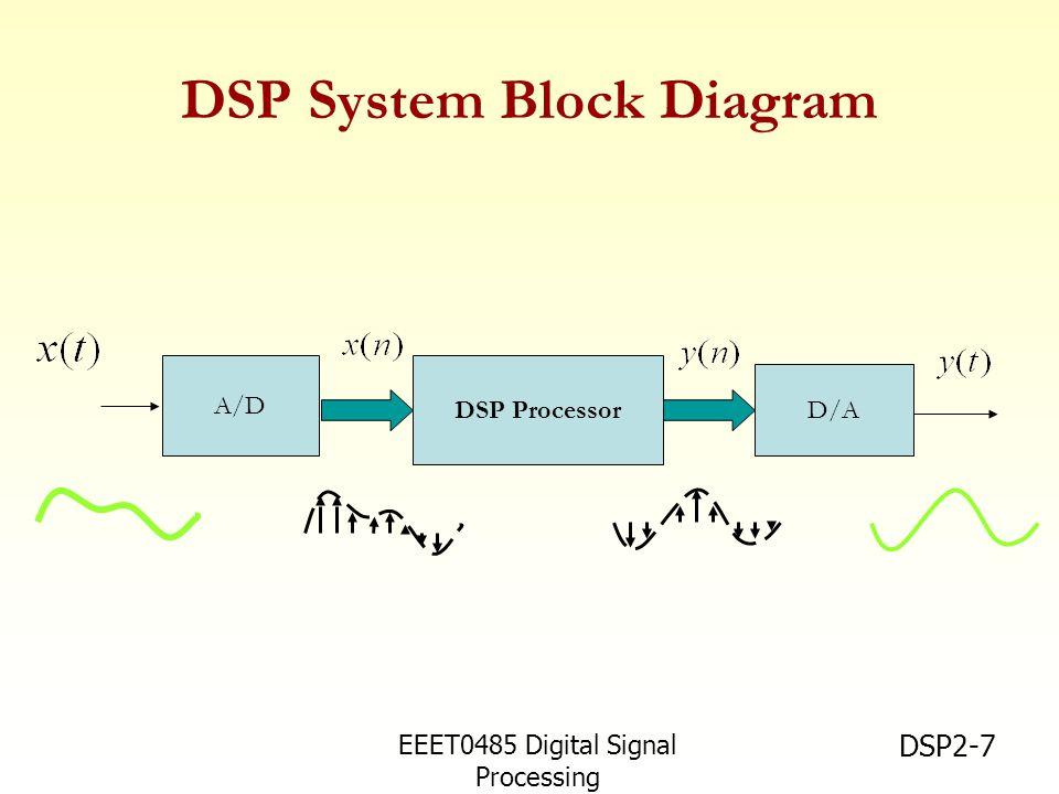 EEET0485 Digital Signal Processing Asst.Prof. Peerapol Yuvapoositanon DSP2-7 DSP System Block Diagram DSP Processor D/A A/D